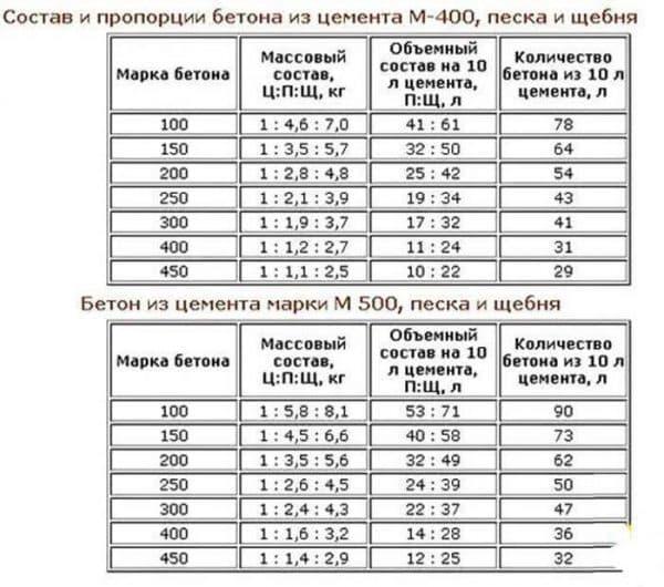 Пропорции М 400, М 500