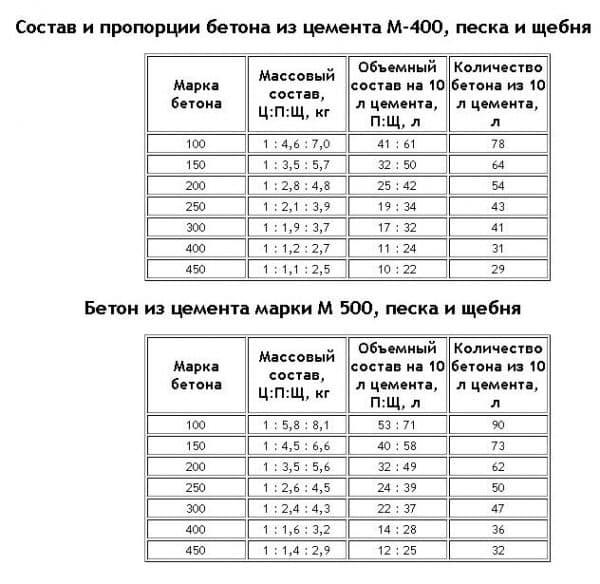 Плотность кгм3 цементного раствора химические добавки для цементных растворов