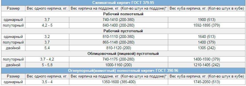 вес силикатного кирпича 250х120х88