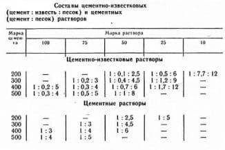 Пропорции цементно известкового раствора для штукатурки