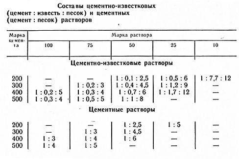 раствор м100 состав пропорции