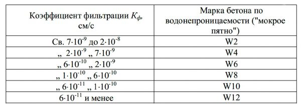 Бетон водостойкий марка фибробетон нормативы