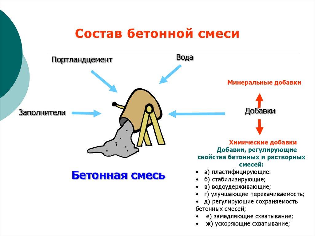 Бетон состоит из бетон новоалександровка азовский