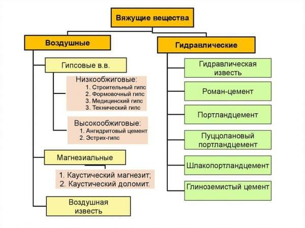 таблица коэффициентов перевода м3 в тонны для сыпучих материалов