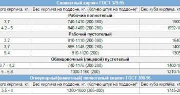 Вес облицовочного кирпича 250х120х65