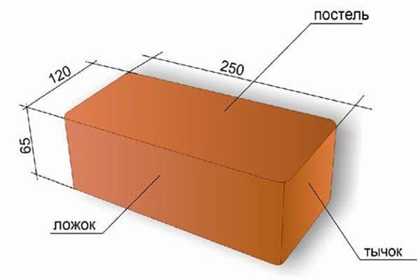 Размер кирпича красного обыкновенного